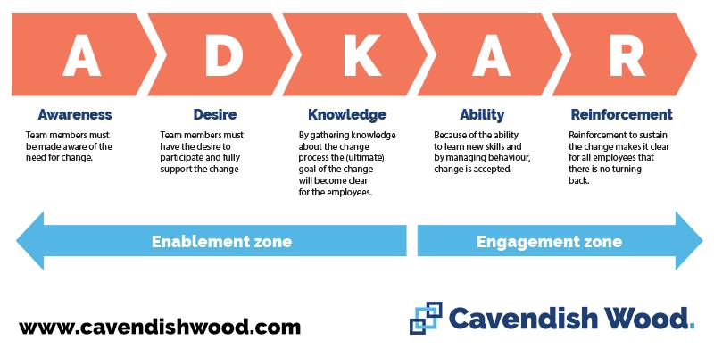 ADKAR - Cavendish Wood Blog