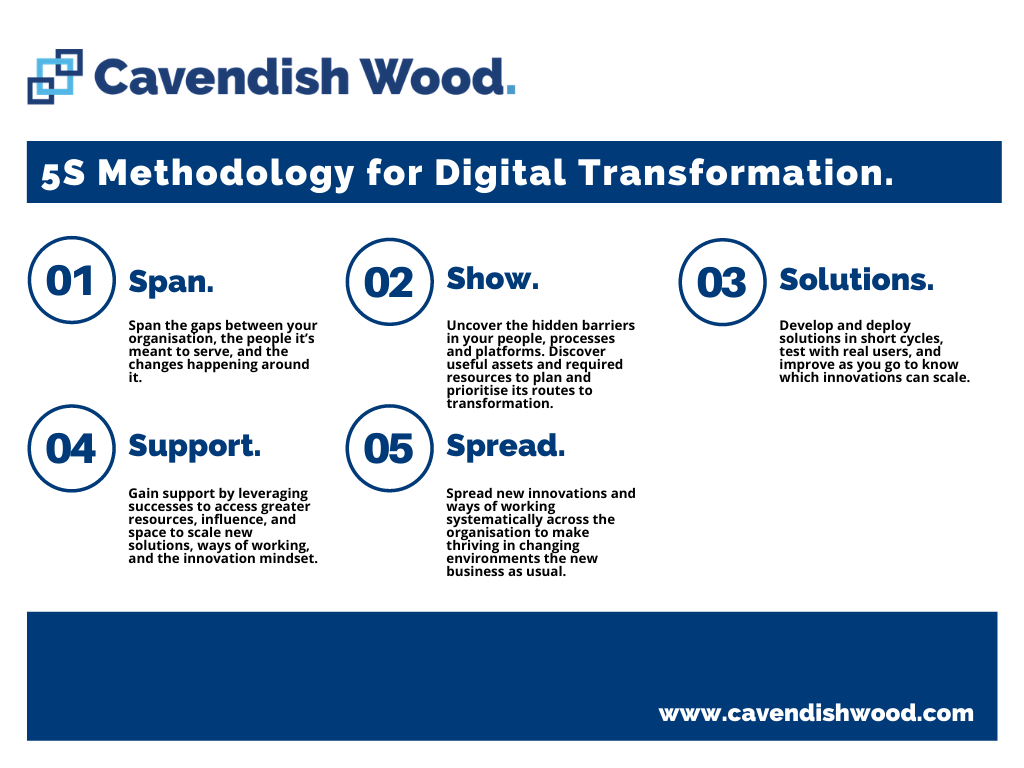 Cavendish Wood'S 5S Methodology for Digital Transformation