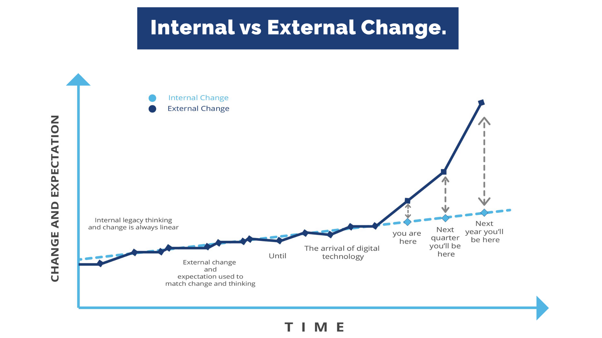 GRAPH - Internal vs External Change - Digital Transformation Strategy - Cavendish Wood