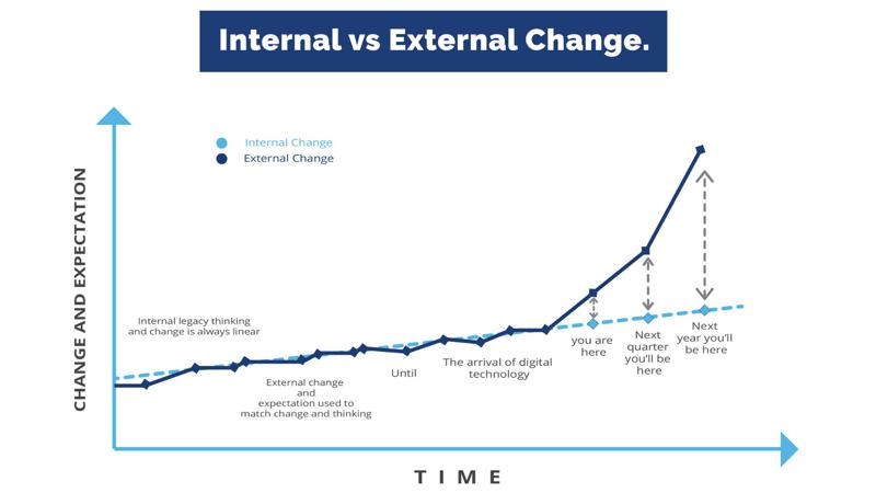 Internal-vs-External-Change-gaps