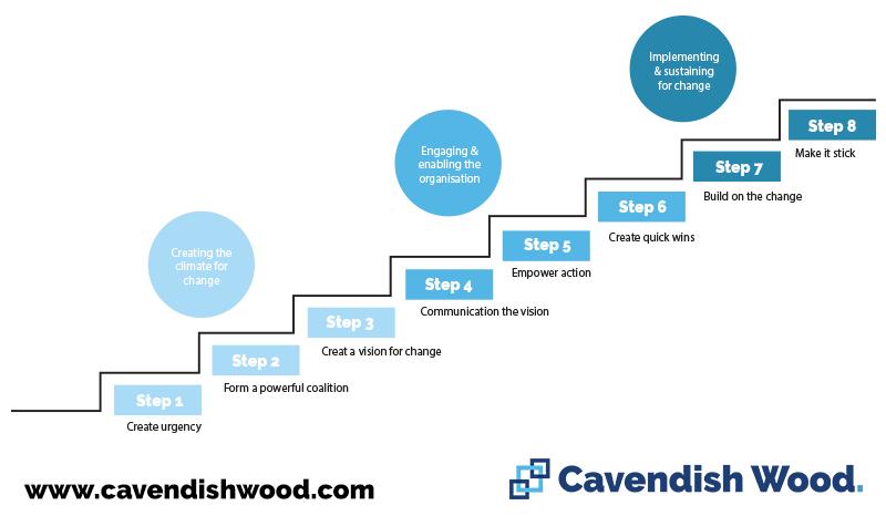 Kotters Theory - Cavendish Wood Blog