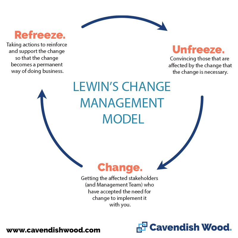 Lewin's Change Management Model - Cavendish Wood Blog