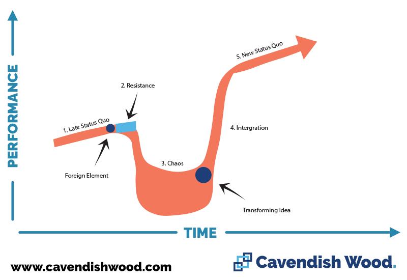 Satir Change Management Model - Cavendish Wood Blog