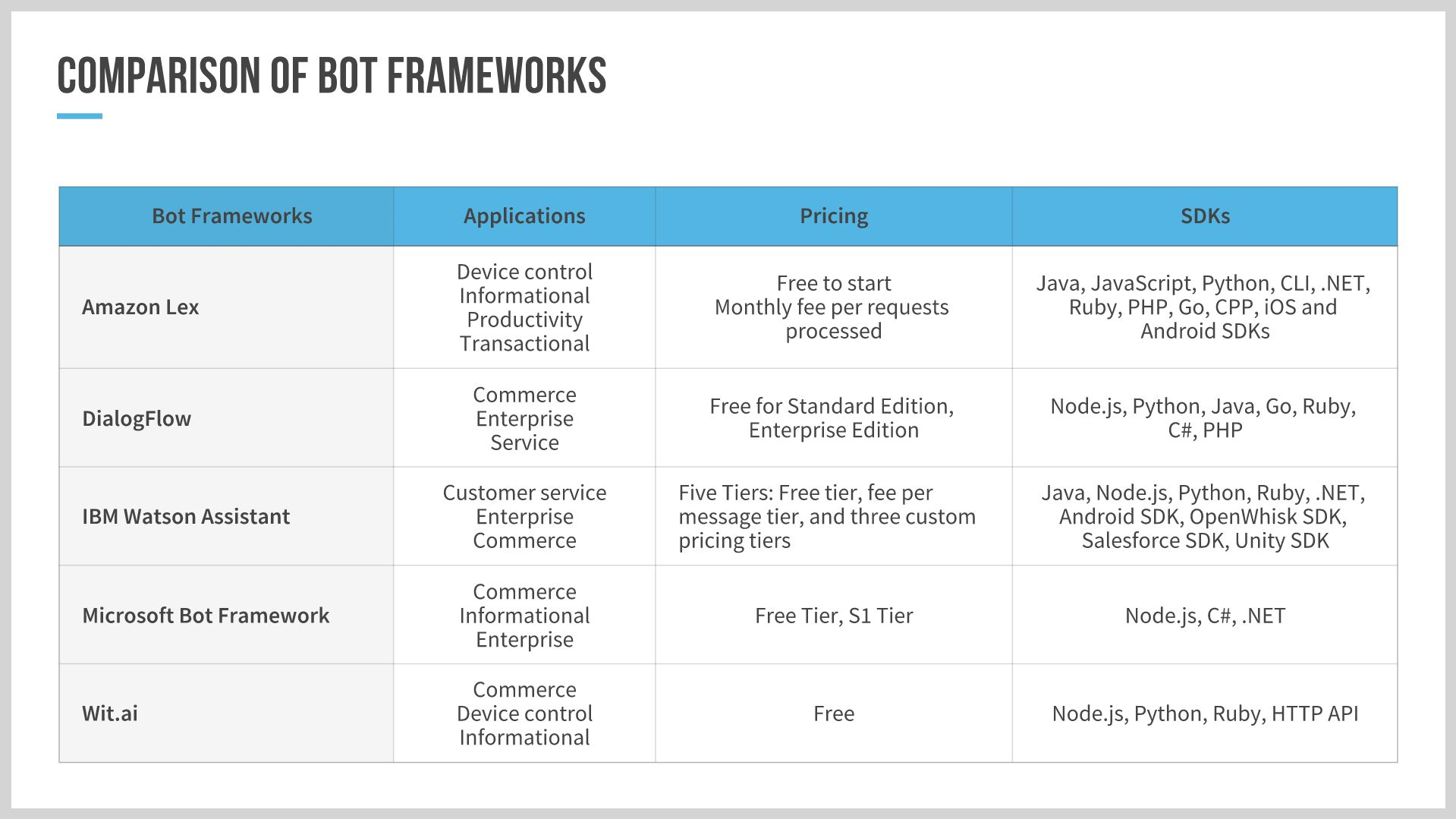 Table showing a comparison of different bot frameworks.