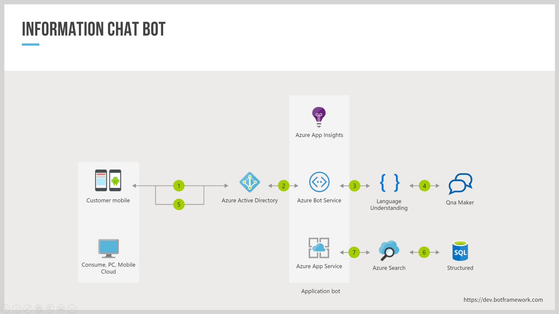 Chatbot architecture overview