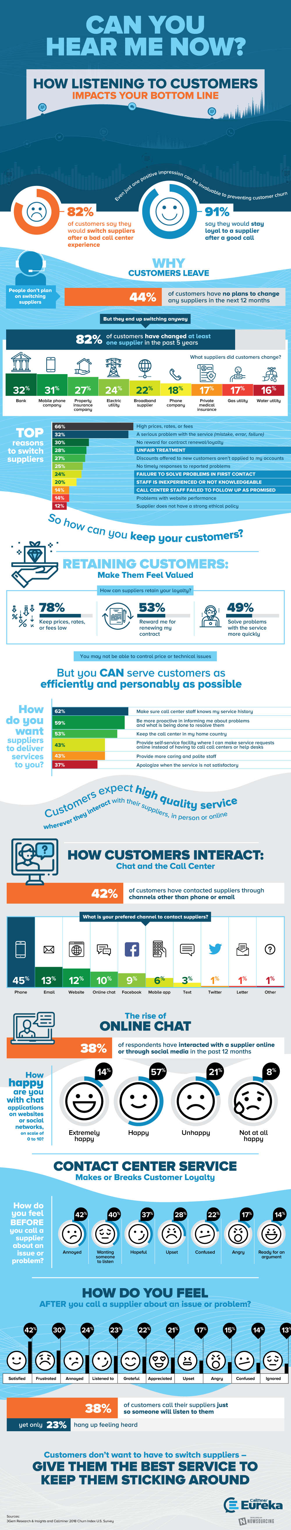 CallMiner infographic on Customer Listening.